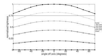 Gigabyte AORUS FO48U OLED Vertical Lightness Graph
