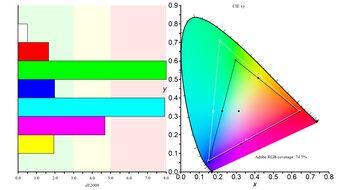 Lenovo ThinkVision M14 Color Gamut ARGB Picture