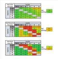 BenQ EL2870U Response Time Table