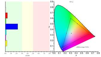 LG 38GL950G-B Color Gamut sRGB Picture