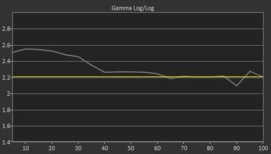Samsung MU7000 Pre Gamma Curve Picture