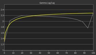 Mobile Pixels DUEX Plus Pre Gamma Curve Picture