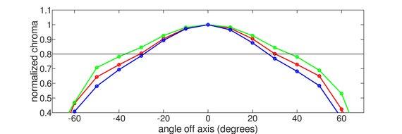 Samsung CHG70 Vertical Chroma Graph