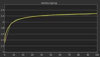 Dell Alienware AW2521H Post Gamma Curve Picture