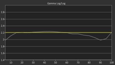LG SK8000 Pre Gamma Curve Picture