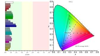 Gigabyte Aorus FI27Q Color Gamut DCI-P3 Picture