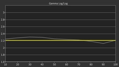 Samsung KS9000 Pre Gamma Curve Picture