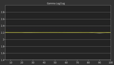 TCL R617 Post Gamma Curve Picture