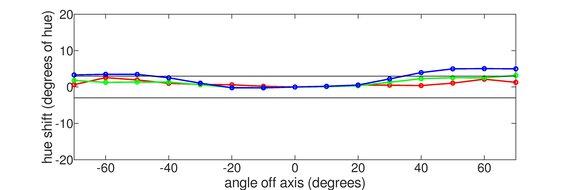 ASUS ZenScreen MB14AC Vertical Hue Graph