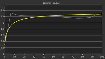AOC CQ32G1 Pre Gamma Curve Picture