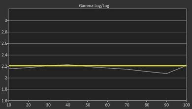 Samsung KS8000 Pre Gamma Curve Picture