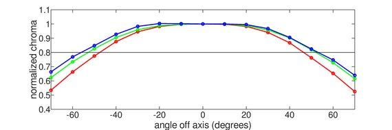 ASUS VG279Q Horizontal Chroma Graph
