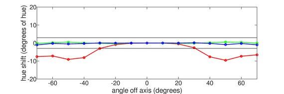MSI Optix G272 Vertical Hue Graph