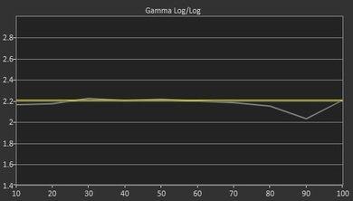 LG EG9600 OLED Pre Gamma Curve Picture