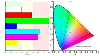 Dell UltraSharp U2520D Color Gamut ARGB Picture