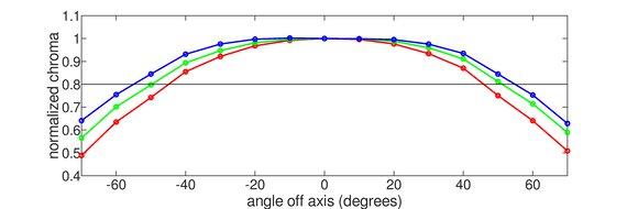 Dell S2721DGF Horizontal Chroma Graph