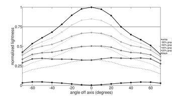 Samsung JG50 Vertical Lightness Graph