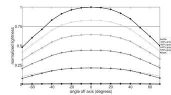 LG 27GL650F-B Horizontal Lightness Graph