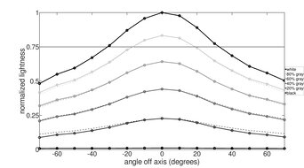 MSI Optix MAG273R Horizontal Lightness Graph