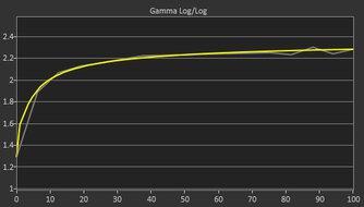 Lenovo ThinkVision M14 Post Gamma Curve Picture