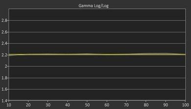 Samsung JU7100 Post Gamma Curve Picture