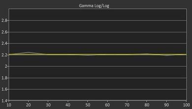 Samsung MU8000 Post Gamma Curve Picture