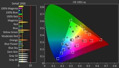 Samsung UE590 Pre Color Picture