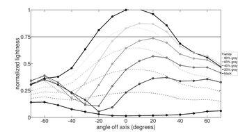 BenQ EL2870U Vertical Lightness Graph