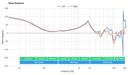 Grado SR80e/SR80 Phase Response