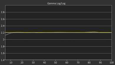 Samsung NU7300 Post Gamma Curve Picture