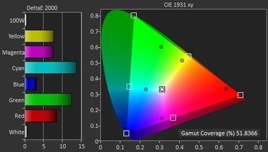 LG UF6800 Color Gamut DCI-P3 Picture
