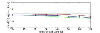 TCL 1 Series/D100 Hue Graph