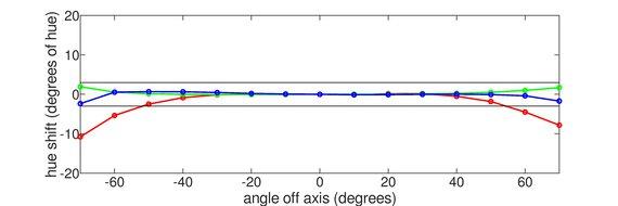 LG 27GN950-B Horizontal Hue Graph