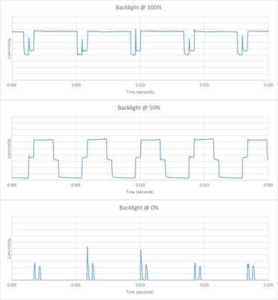 Samsung NU8000 Backlight chart