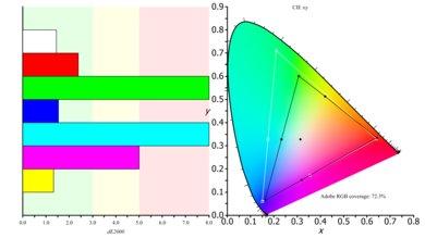 Dell U3417W Color Gamut ARGB Picture
