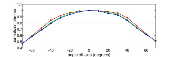 Dell S2721QS Horizontal Chroma Graph