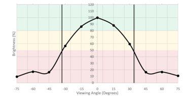 LG 24MP59G-P Vertical Brightness Picture