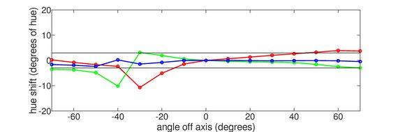 HP OMEN X 27 Vertical Hue Graph