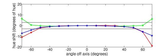 Dell S2721HGF Vertical Hue Graph
