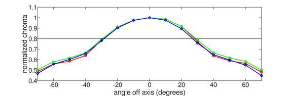 Pixio PX7 Prime Vertical Chroma Graph