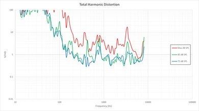 Vizio E Series 2015 Total Harmonic Distortion Picture