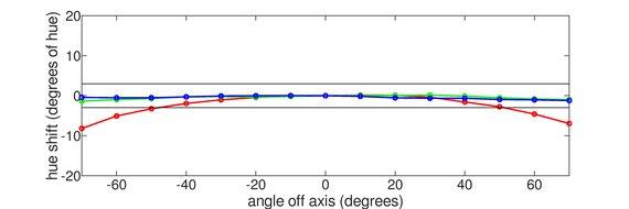 LG 32GN50T-B Horizontal Hue Graph