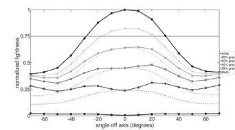 ASUS TUF Gaming VG27WQ1B Vertical Lightness Graph