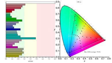 Philips Momentum 436M6VBPAB Color Gamut Rec.2020 Picture