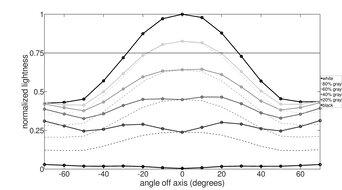 MSI Optix G27C5 Vertical Lightness Graph