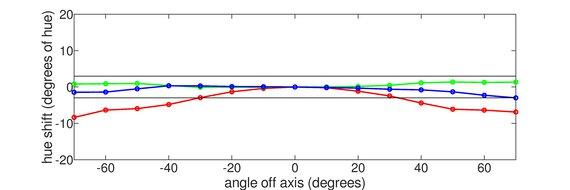 Dell S2721DGF Vertical Hue Graph