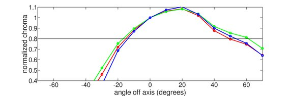 BenQ Zowie XL2540 Vertical Chroma Graph