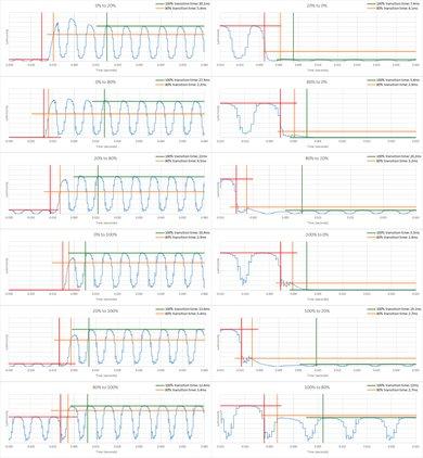 Samsung Q9FN Response Time Chart