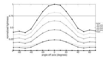 Mobile Pixels DUEX Plus Vertical Lightness Graph