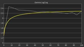 LG 48 C1 OLED Pre Gamma Curve Picture